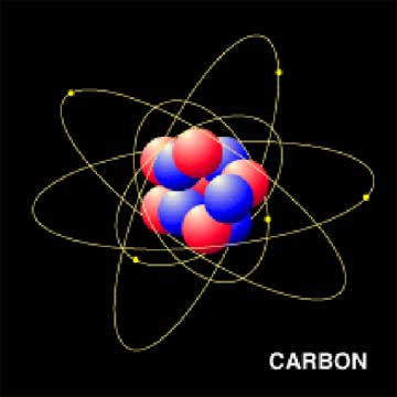 A simple conceptual model of a carbon atom. The red and blue spheres are the protons and neutrons that comprise the nucleus. The small yellow spheres in orbit around the nucleus are the electrons. In the model, five electrons can be seen orbiting the nucleus, indicating that the carbon atom has become ionized. One million carbon atoms side-by-side would span the diameter of a human hair.